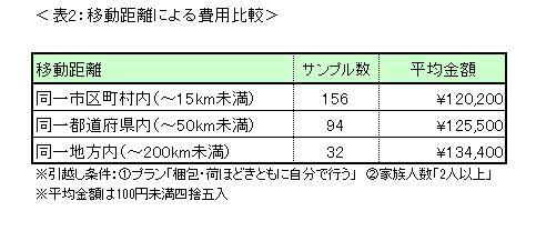 移動距離による引越し費用比較