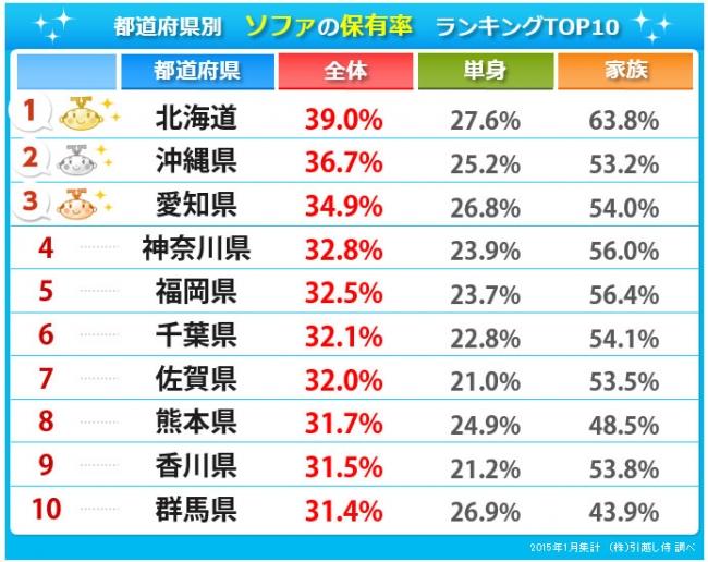 都道府県別 ソファの保有率ランキング TOP10