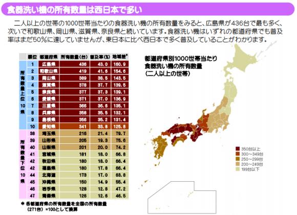食器洗い機の所有数量は西日本で多い