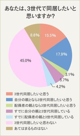 子ども夫婦の36.5%が3世代同居を希望