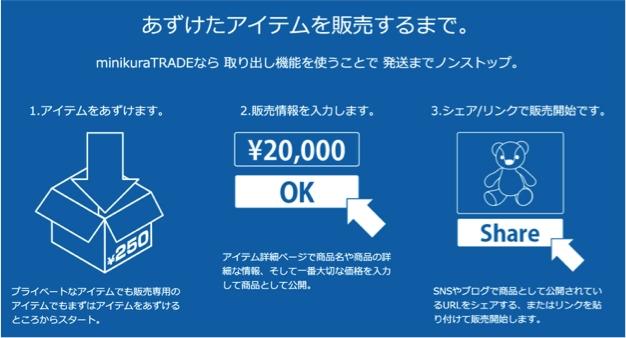 minikura TRADEで預けたアイテムを出品手数料無料で簡単に販売