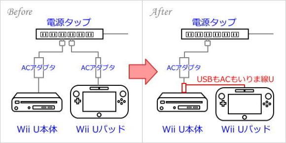 「USBもACもいりま線U」でプラグを1本化(before→After)