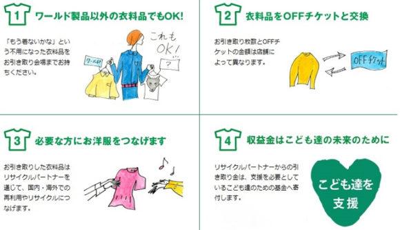 ワールド エコロモ キャンペーン・お引き取りした衣料品の流れ
