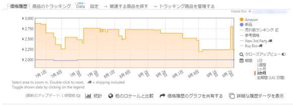 Chrome拡張機能「Keepa」で底値買い!