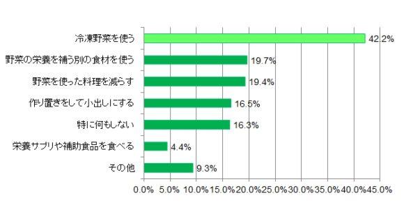 野菜価格高騰への対処法(ネオべジ調べ)