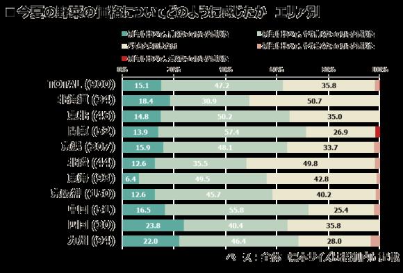 「例年より高い」と感じたのは、四国・九州地方(インテージ調べ)