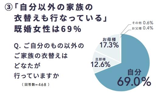 既婚女性の約7割は家族の分も衣替え