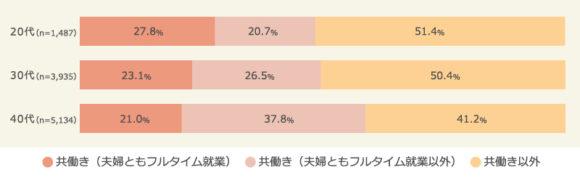 年代別、夫婦の就業状況(マクロミル調べ)
