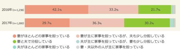 夫婦の家事分担状況(2016年と2017年の比較、マクロミル調べ)