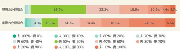 夫婦の家事分担割合(実際と理想の比較、マクロミル調べ)