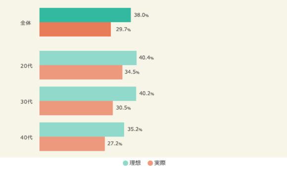 年代別 夫の平均家事分担割合(実際と理想、マクロミル調べ)