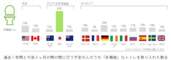日本の多機能トイレ設置数は世界第1位(Houzz Japan)
