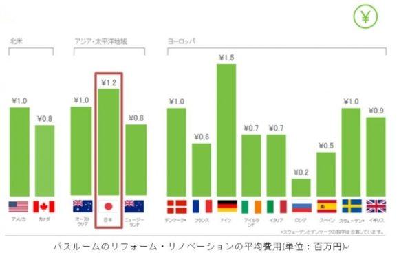 日本のリフォーム・リノベーション費用は世界第2位(Houzz Japan)