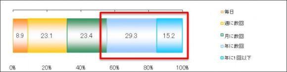 【集計結果】 だしを取ったことが「ある」と回答した方へ どれくらいの頻度でだしを取りますか?(日本出版販売調べ)
