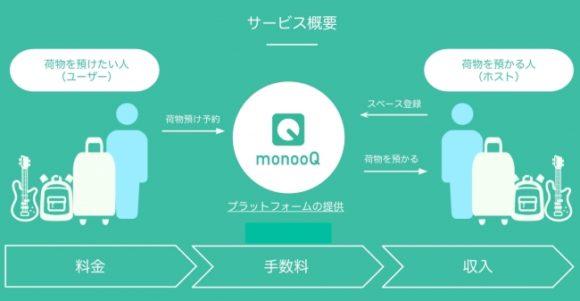 個人間のモノ置きシェアリングエコノミーサービス『monooQ(モノオク)』