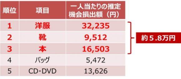 年末処分品上位3種の推定機会損失額は5.8万円/人(メルカリ調べ)