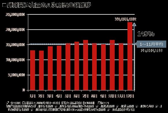 掃除関連商品の月次販売金額推移(インテージ調べ)