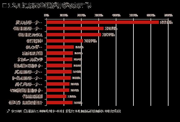 12月に販売金額が伸びるカテゴリ(インテージ調べ)