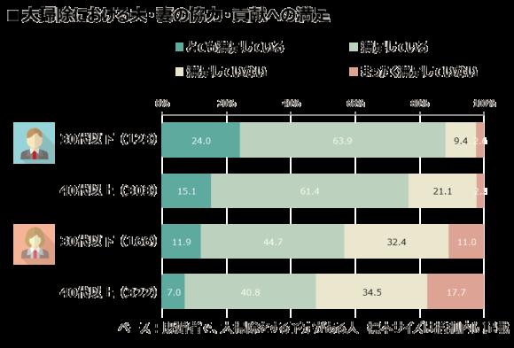 大掃除における夫・妻の協力・貢献への満足(インテージ調べ)