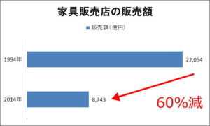 家具店販売額の推移