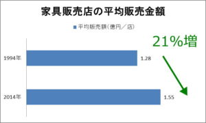 家具店平均販売額の推移