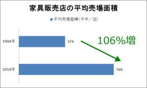 家具店平均売場面積の推移