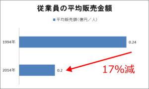 家具店従業員の平均販売額の推移
