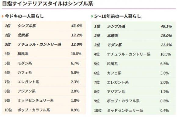 イマドキと5~10年前の一人暮らしのインテリアの比較