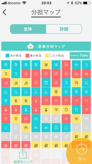 Yieto家事分担マップで可視化
