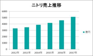 ニトリ売上推移(2012年2月期~2017年2月期)