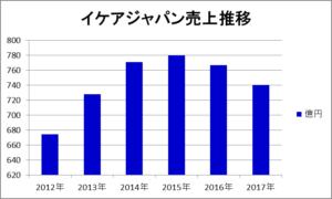 イケアジャパン売上推移(2012年8月期~2017年8月期)