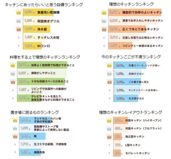 クックパッドのユーザー4,098人による「理想の家」「理想のキッチン」に関するアンケート結果