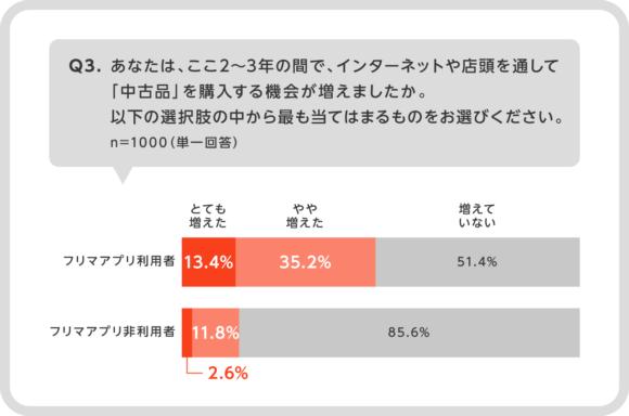 フリマアプリ利用者は中古品の購入機会が多い(メルカリ調べ)