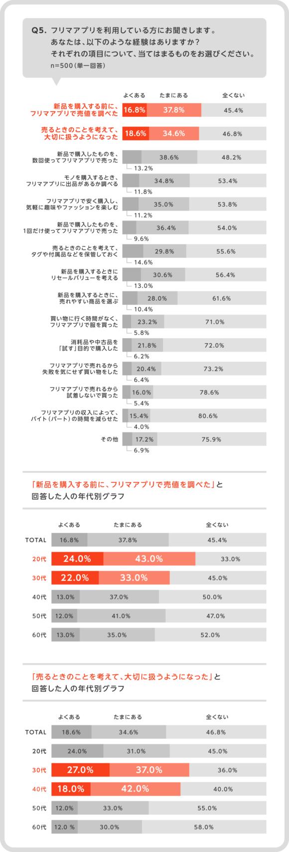 フリマアプリ利用者の経験(メルカリ調べ)
