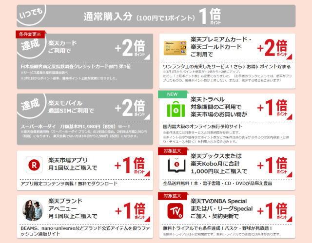 楽天市場SPU・スクリーンショット