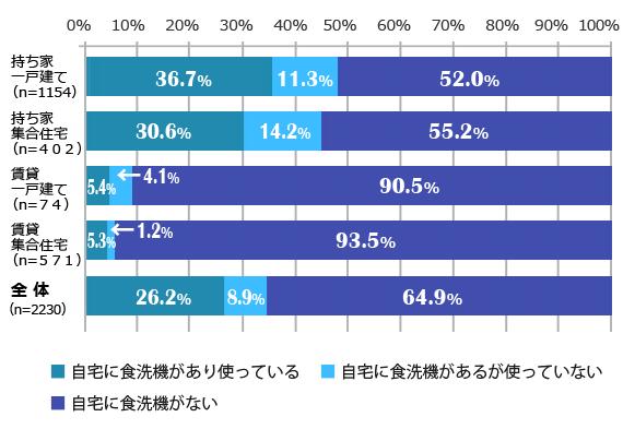 住宅の所有形態別の食洗機所有率(ベルメゾン生活スタイル研究所調査)