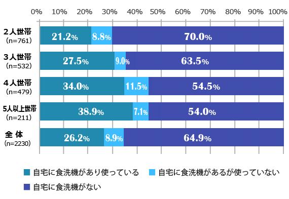 世帯人数別の食洗機所有率(ベルメゾン生活スタイル研究所調査)