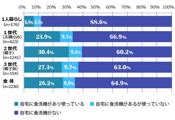 世帯構成別の食洗機所有率(ベルメゾン生活スタイル研究所調査)