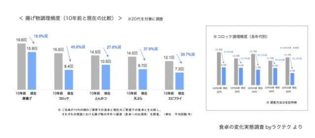 家庭における揚げ物調理頻度は減少