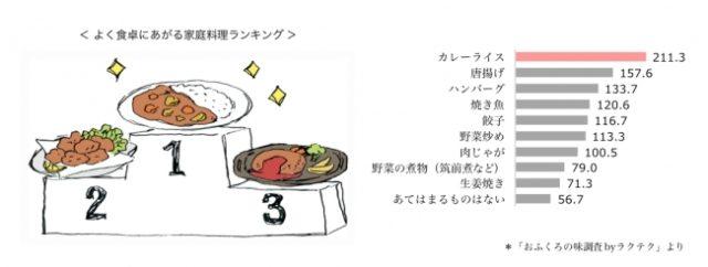 現在よく食卓にあがる家庭料理といえば?