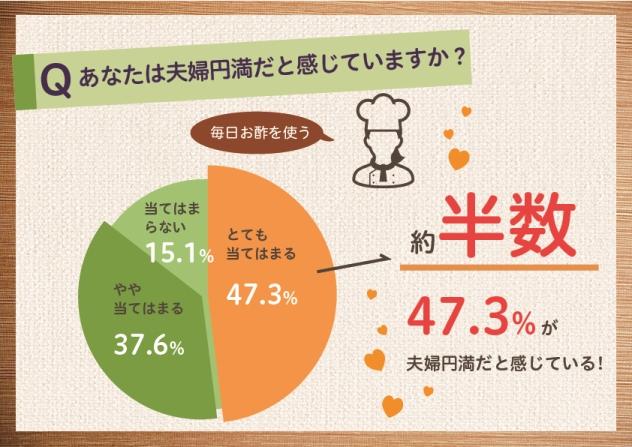 毎日お酢を使う全国の主婦の約半数が夫婦関係について「とても夫婦円満」(ミツカン調べ)