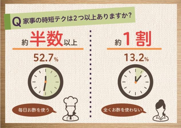 お酢を毎日使う主婦の半数以上が2つ以上時短テクニックを持っている(ミツカン調べ)