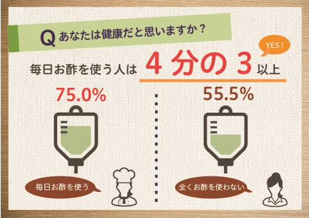 お酢を週4回以上使うと答えた人に健康かどうか聞いたところ、4分の3以上の人は健康だと感じている(ミツカン調べ)