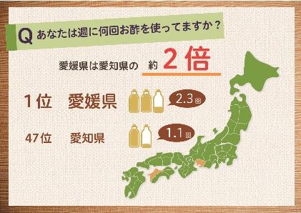 お酢使用頻度No.1は愛媛県(ミツカン調べ)