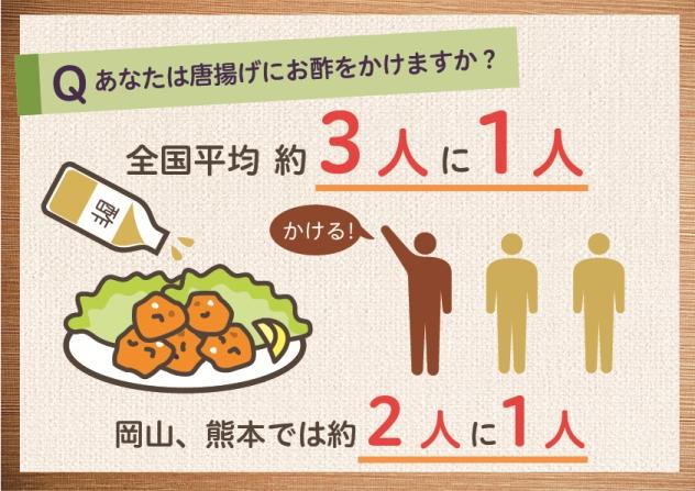 日本人の3人に1人が唐揚げにお酢!?(ミツカン調べ)