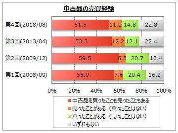 中古品の売買経験(マイボイスコム調べ)
