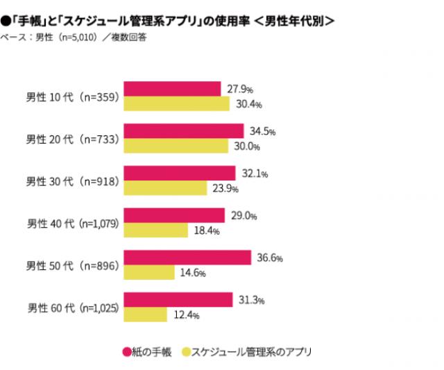 「手帳」と「スケジュール管理系アプリ」の使用率<男性年代別>(ホノテbyマクロミル)