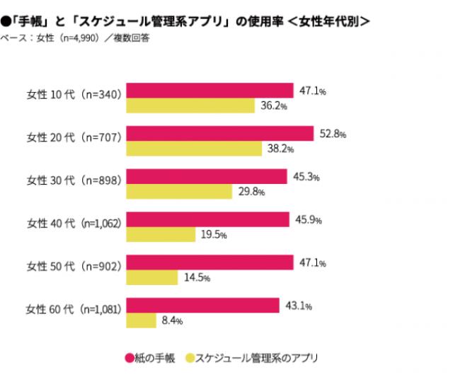 「手帳」と「スケジュール管理系アプリ」の使用率<女性年代別>(ホノテbyマクロミル)