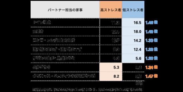 パートナー(夫)担当の家事(メディプラス研究所・オフラボ調べ)