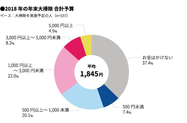 2018年年末大掃除の予算(マクロミル調べ)